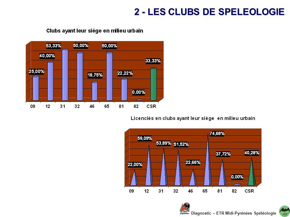2 - LES CLUBS DE SPELEOLOGIE Diagnostic – ETR Midi-Pyrénées Spéléologie