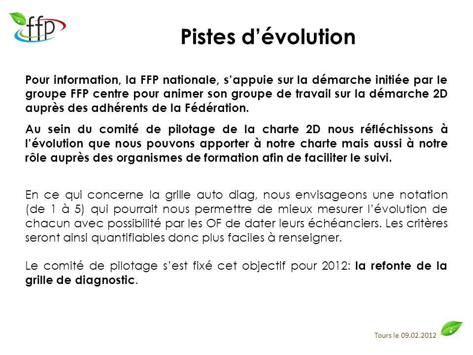 Tours le 09.02.2012 Pistes dévolution Pour information, la FFP nationale, sappuie sur la démarche initiée par le groupe FFP centre pour animer son gro