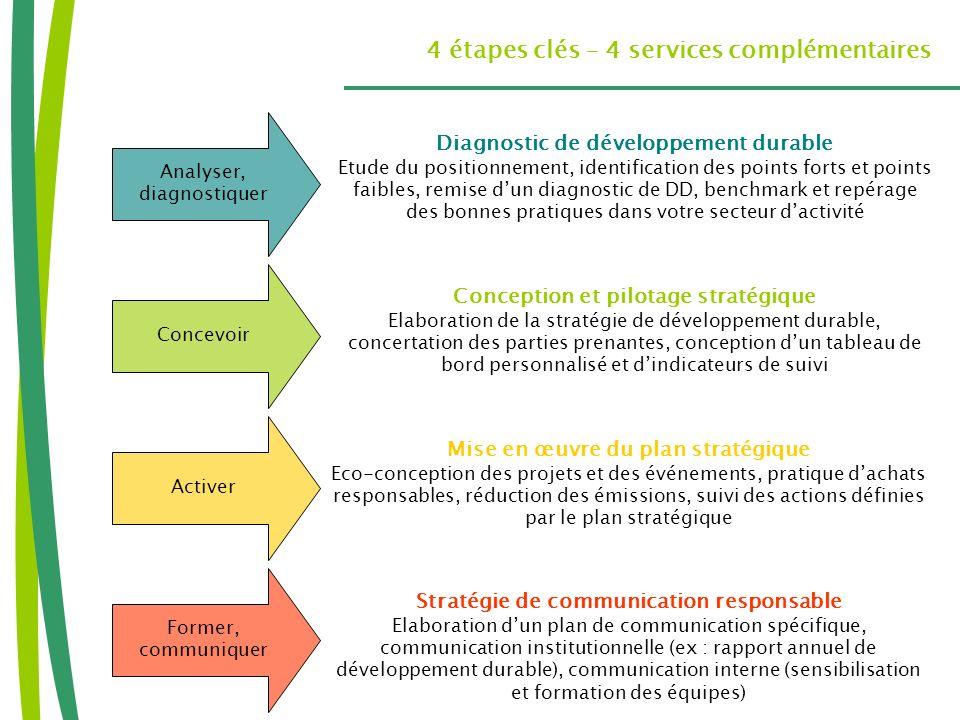 4 étapes clés – 4 services complémentaires Analyser, diagnostiquer Concevoir Activer Former, communiquer Diagnostic de développement durable Etude du