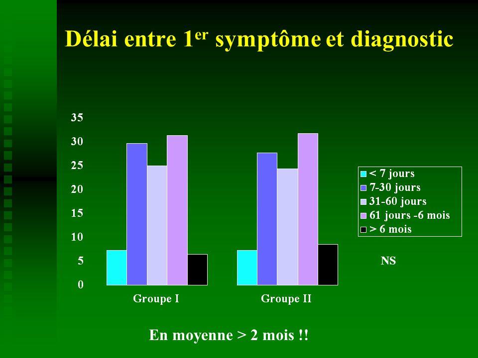 Délai entre 1 er symptôme et diagnostic NS En moyenne > 2 mois !!