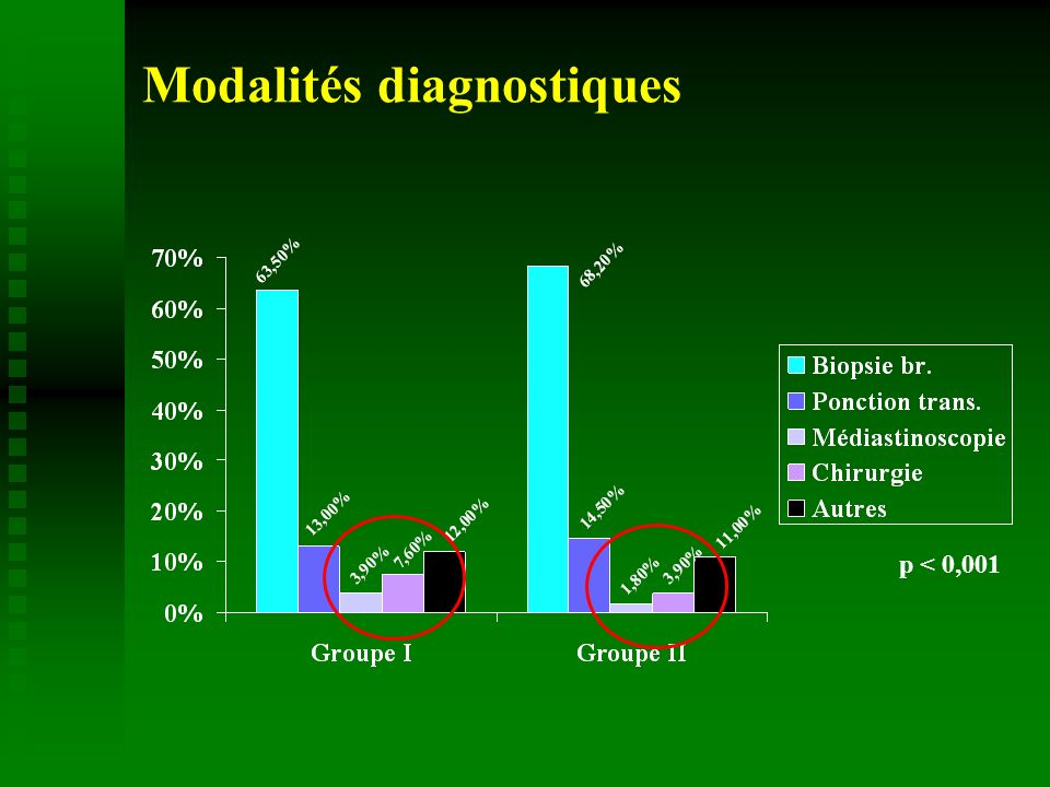 Modalités diagnostiques p < 0,001