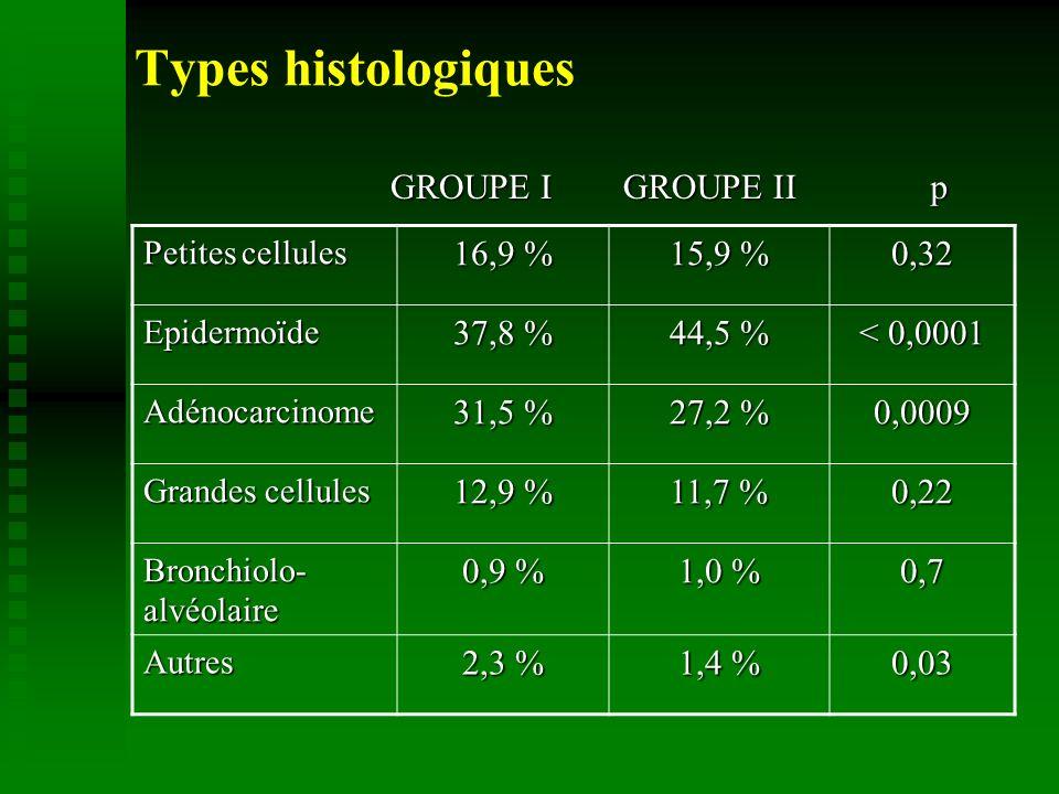 Types histologiques Petites cellules 16,9 % 15,9 % 0,32 Epidermoïde 37,8 % 44,5 % < 0,0001 Adénocarcinome 31,5 % 27,2 % 0,0009 Grandes cellules 12,9 % 11,7 % 0,22 Bronchiolo- alvéolaire 0,9 % 1,0 % 0,7 Autres 2,3 % 1,4 % 0,03 GROUPE I GROUPE II p