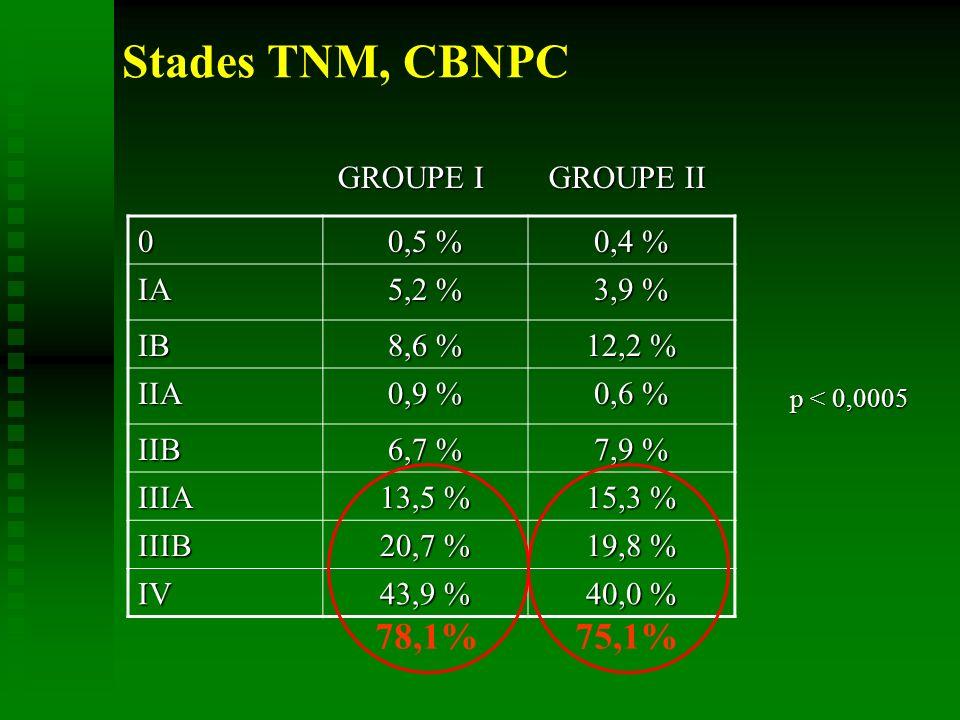 Stades TNM, CBNPC0 0,5 % 0,4 % IA 5,2 % 3,9 % IB 8,6 % 12,2 % IIA 0,9 % 0,6 % IIB 6,7 % 7,9 % IIIA 13,5 % 15,3 % IIIB 20,7 % 19,8 % IV 43,9 % 40,0 % GROUPE I GROUPE II p < 0,0005 78,1%75,1%
