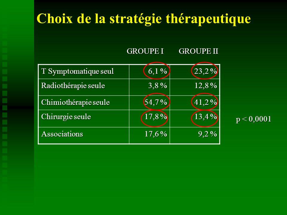 Choix de la stratégie thérapeutique T Symptomatique seul 6,1 % 23,2 % Radiothérapie seule 3,8 % 12,8 % Chimiothérapie seule 54,7 % 41,2 % Chirurgie seule 17,8 % 13,4 % Associations 17,6 % 9,2 % GROUPE I GROUPE II p < 0,0001