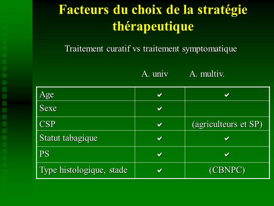 Facteurs du choix de la stratégie thérapeutiqueAge Sexe CSP (agriculteurs et SP) Statut tabagique PS Type histologique, stade (CBNPC) A.