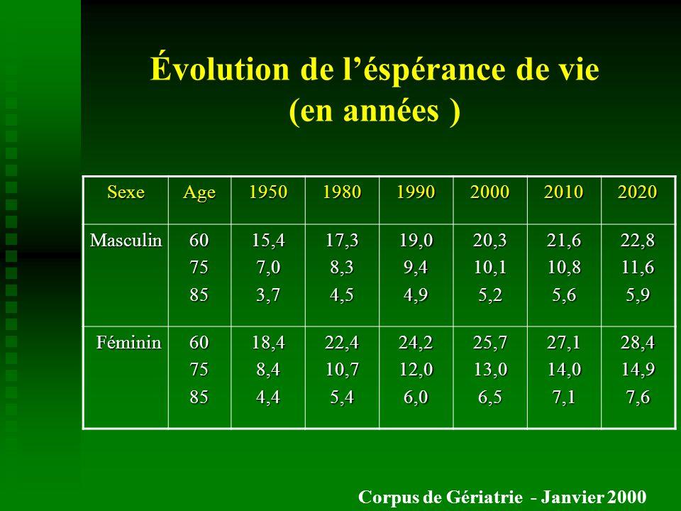 Évolution de léspérance de vie (en années ) SexeAge195019801990200020102020 Masculin60758515,47,03,717,38,34,519,09,44,920,310,15,221,610,85,622,811,6