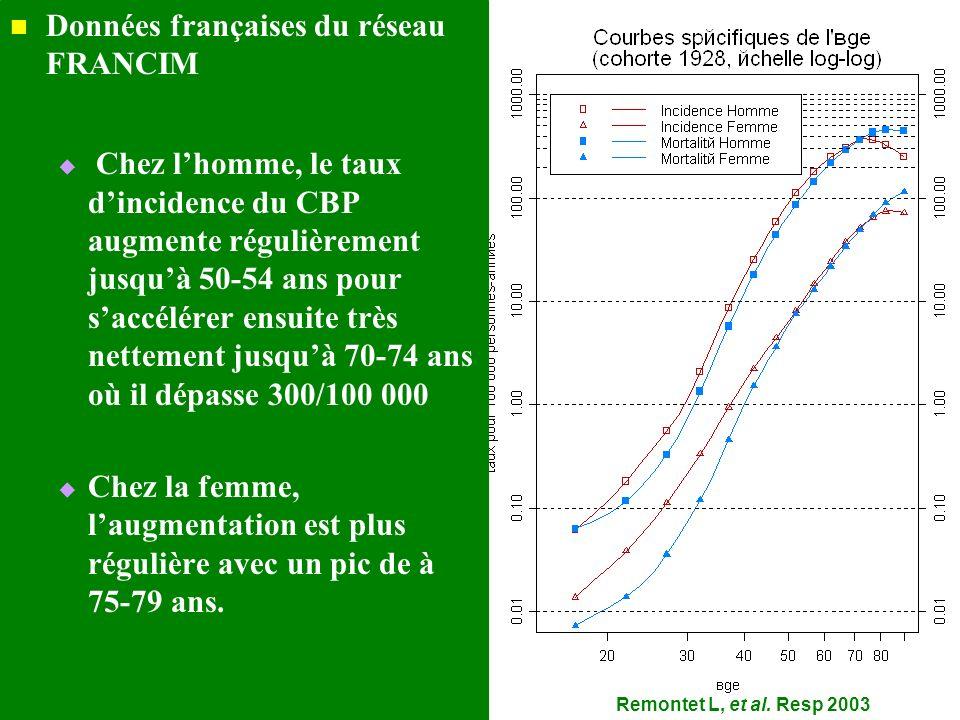 Remontet L, et al. Resp 2003 Données françaises du réseau FRANCIM Chez lhomme, le taux dincidence du CBP augmente régulièrement jusquà 50-54 ans pour