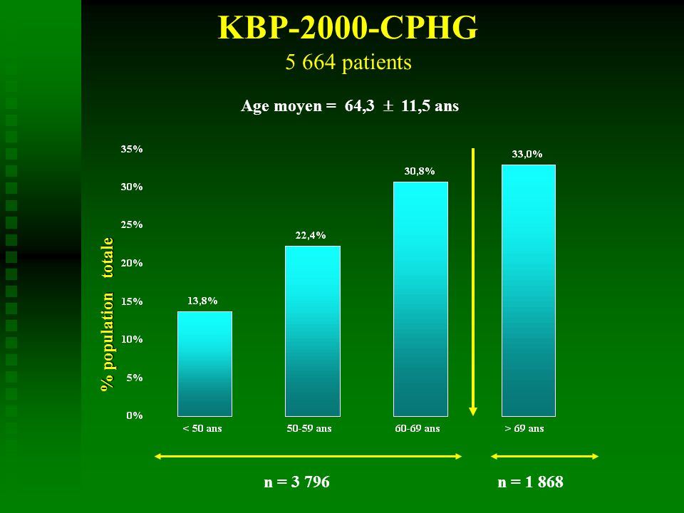 KBP-2000-CPHG 5 664 patients Age moyen = 64,3 11,5 ans % population totale n = 3 796n = 1 868