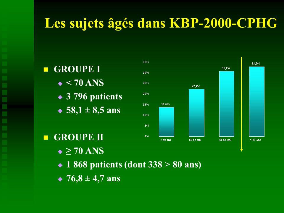 Les sujets âgés dans KBP-2000-CPHG GROUPE I < 70 ANS 3 796 patients 58,1 ± 8,5 ans GROUPE II 70 ANS 1 868 patients (dont 338 > 80 ans) 76,8 ± 4,7 ans