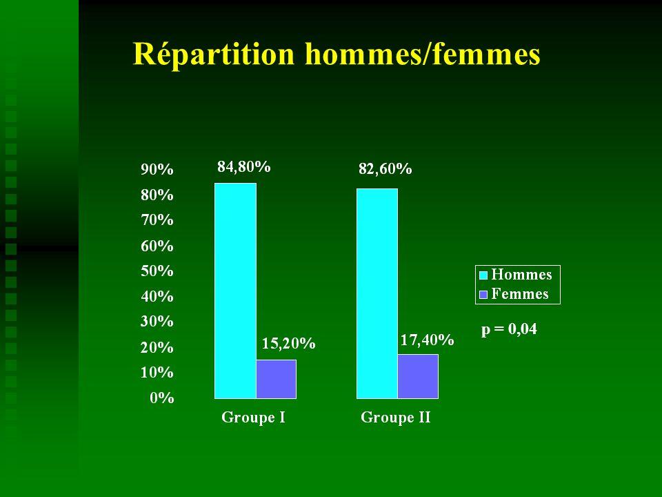 Répartition hommes/femmes p = 0,04