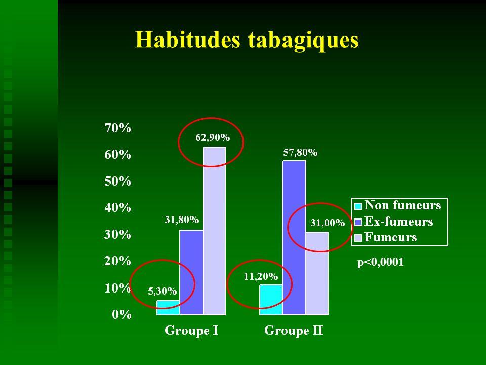 Habitudes tabagiques p<0,0001