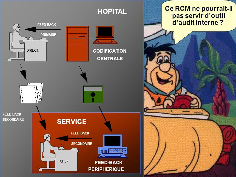 Ce RCM ne pourrait-il pas servir doutil daudit interne ?