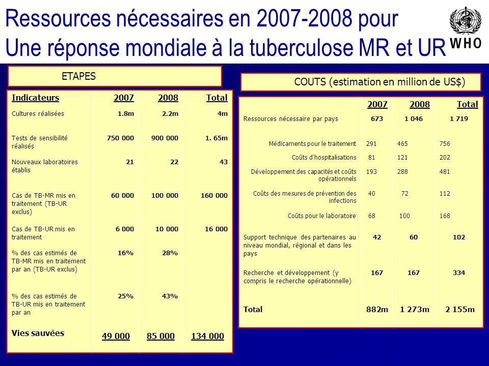 Ressources nécessaires en 2007-2008 pour Une réponse mondiale à la tuberculose MR et UR Indicateurs20072008Total Cultures réalisées1.8m2.2m4m Tests de sensibilité réalisés 750 000900 0001.