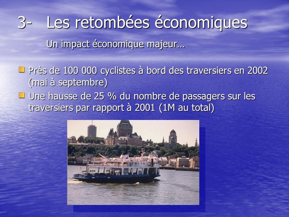 3-Les retombées économiques Un impact économique majeur… Près de 100 000 cyclistes à bord des traversiers en 2002 (mai à septembre) Une hausse de 25 % du nombre de passagers sur les traversiers par rapport à 2001 (1M au total)