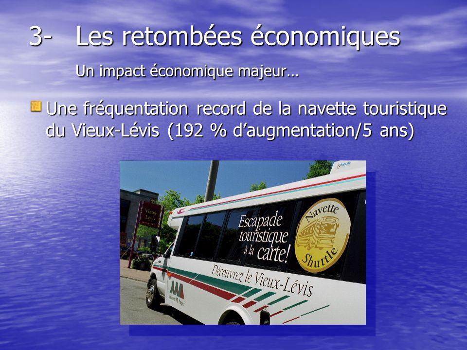 3-Les retombées économiques Un impact économique majeur… Une fréquentation record de la navette touristique du Vieux-Lévis (192 % daugmentation/5 ans)