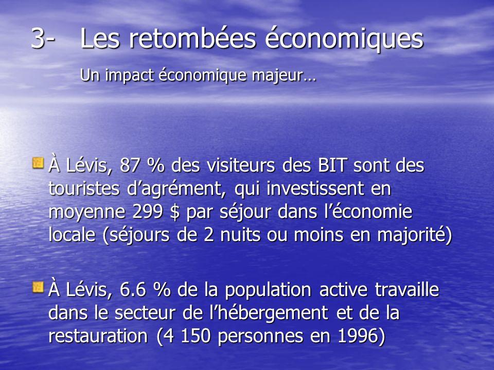 À Lévis, 87 % des visiteurs des BIT sont des touristes dagrément, qui investissent en moyenne 299 $ par séjour dans léconomie locale (séjours de 2 nuits ou moins en majorité) À Lévis, 6.6 % de la population active travaille dans le secteur de lhébergement et de la restauration (4 150 personnes en 1996) 3-Les retombées économiques Un impact économique majeur…