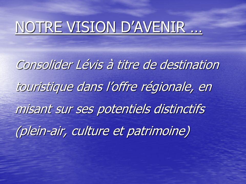 NOTRE VISION DAVENIR … Consolider Lévis à titre de destination touristique dans loffre régionale, en misant sur ses potentiels distinctifs (plein-air, culture et patrimoine)