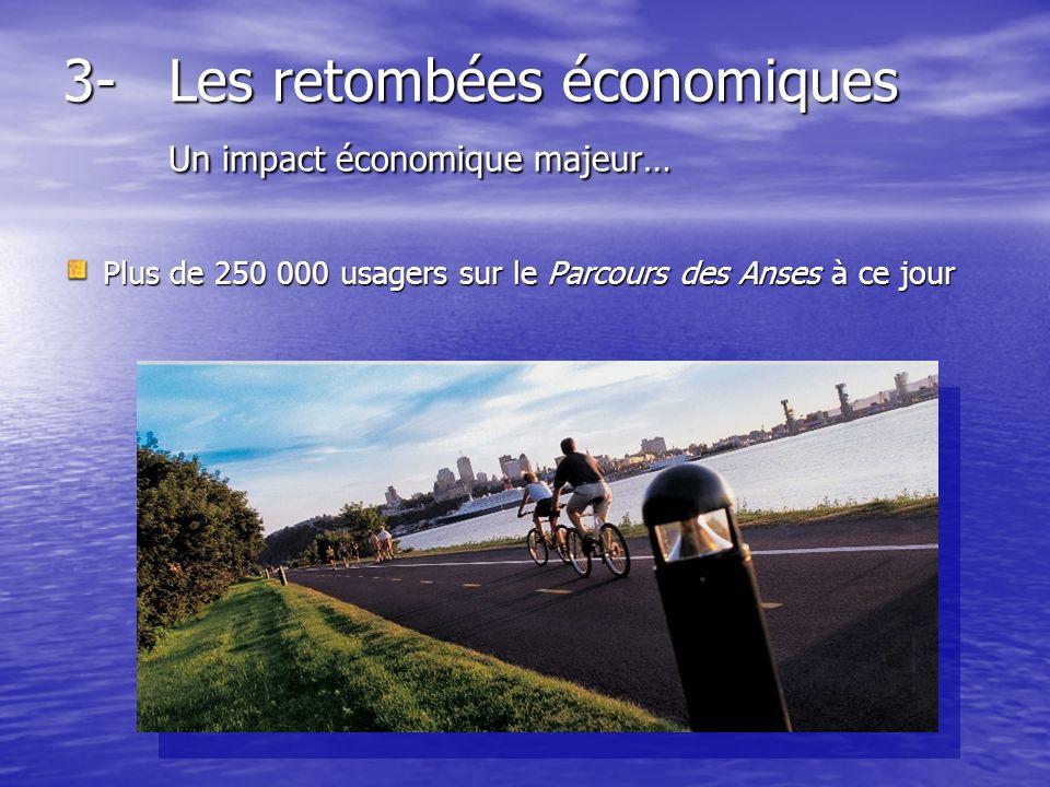 3-Les retombées économiques Un impact économique majeur… Plus de 250 000 usagers sur le Parcours des Anses à ce jour