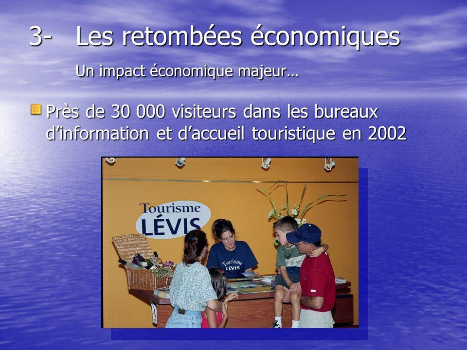 3-Les retombées économiques Un impact économique majeur… Près de 30 000 visiteurs dans les bureaux dinformation et daccueil touristique en 2002