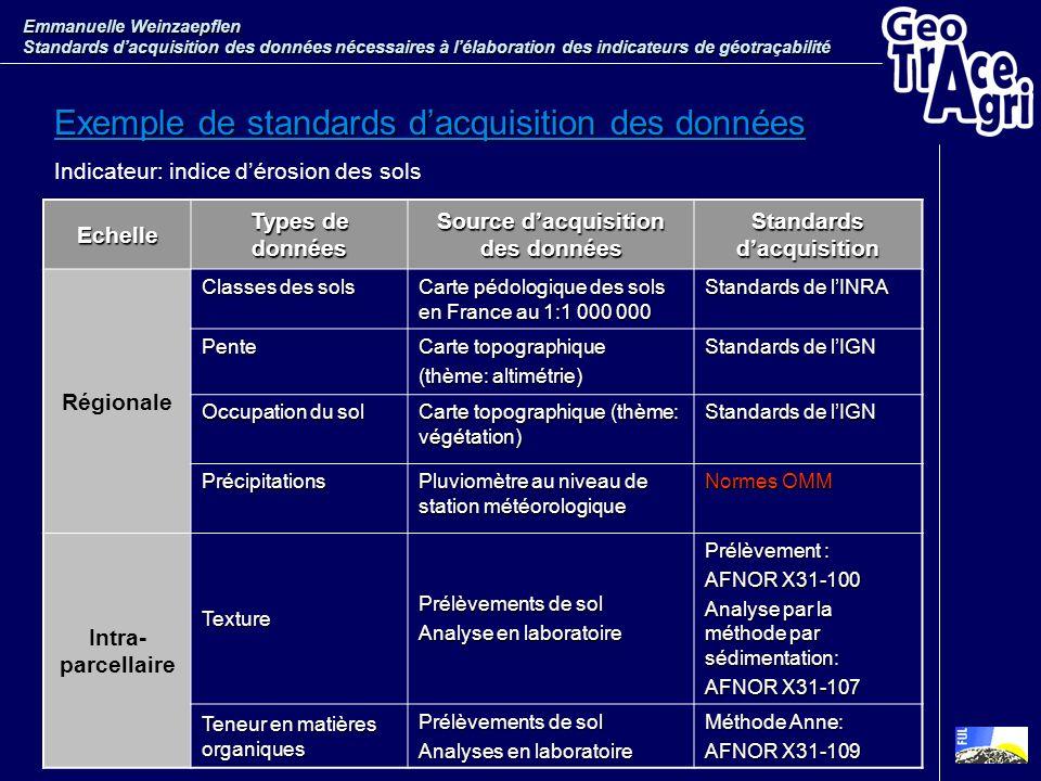 Echelle Types de données Source dacquisition des données Standards dacquisition Régionale Classes des sols Carte pédologique des sols en France au 1:1