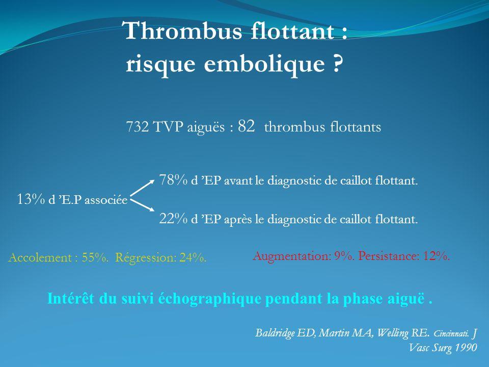 Thrombus flottant : risque embolique ? Intérêt du suivi échographique pendant la phase aiguë. 732 TVP aiguës : 82 thrombus flottants 78% d EP avant le