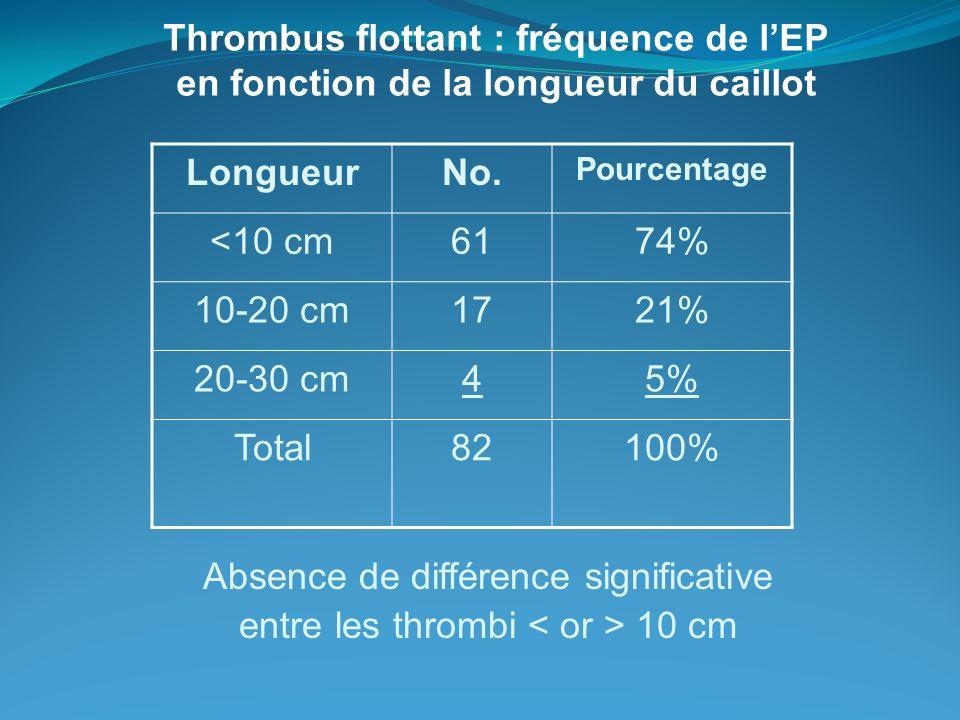 Thrombus flottant : fréquence de lEP en fonction de la longueur du caillot Absence de différence significative entre les thrombi 10 cm LongueurNo. Pou