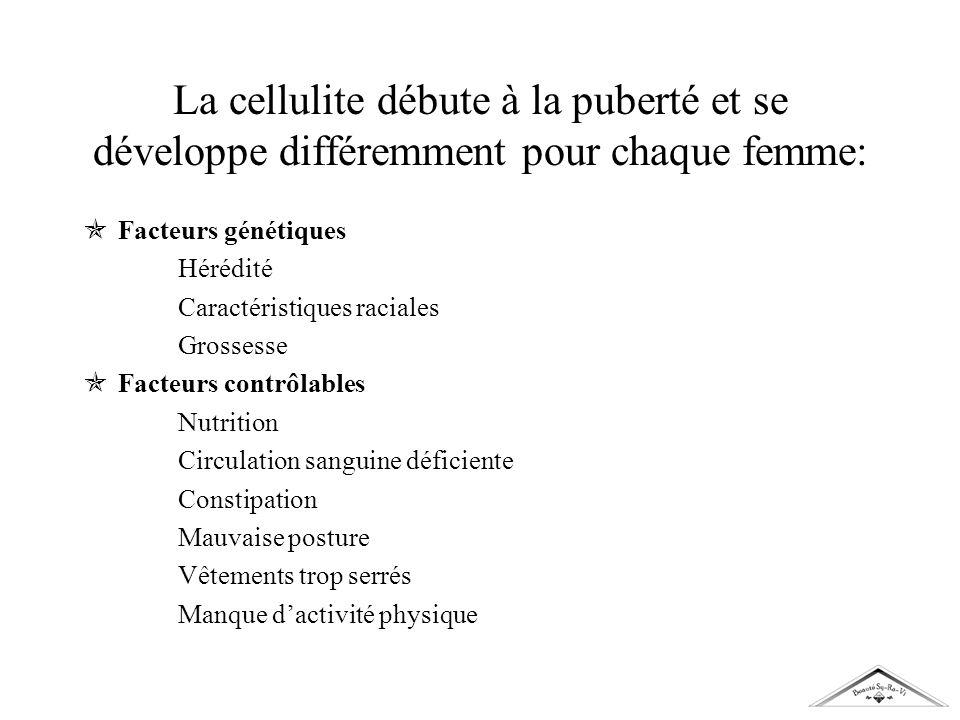 La cellulite débute à la puberté et se développe différemment pour chaque femme: Facteurs génétiques Hérédité Caractéristiques raciales Grossesse Fact