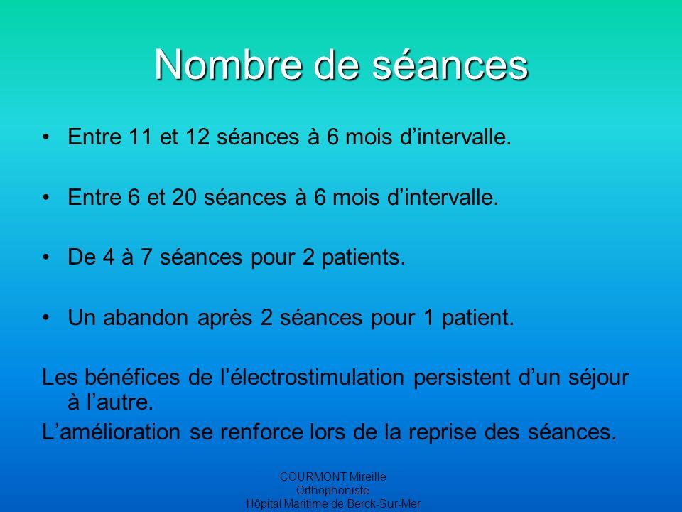 COURMONT Mireille Orthophoniste Hôpital Maritime de Berck-Sur-Mer Nombre de séances Entre 11 et 12 séances à 6 mois dintervalle. Entre 6 et 20 séances