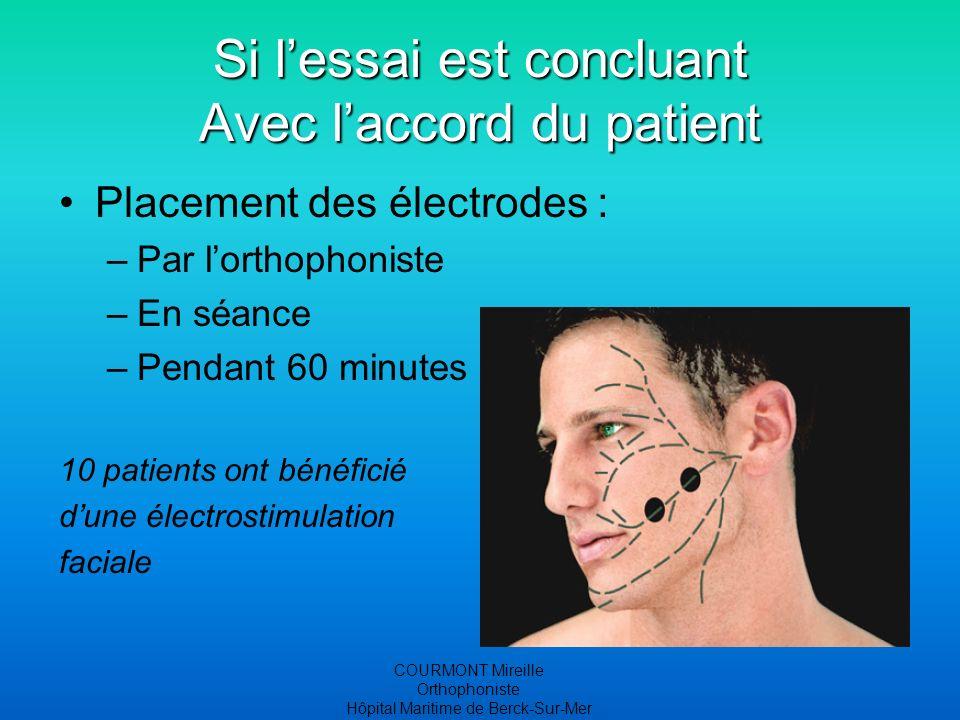 COURMONT Mireille Orthophoniste Hôpital Maritime de Berck-Sur-Mer Si lessai est concluant Avec laccord du patient Placement des électrodes : –Par lorthophoniste –En séance –Pendant 60 minutes 10 patients ont bénéficié dune électrostimulation faciale