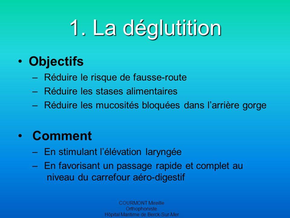 COURMONT Mireille Orthophoniste Hôpital Maritime de Berck-Sur-Mer 1. La déglutition Objectifs – Réduire le risque de fausse-route – Réduire les stases