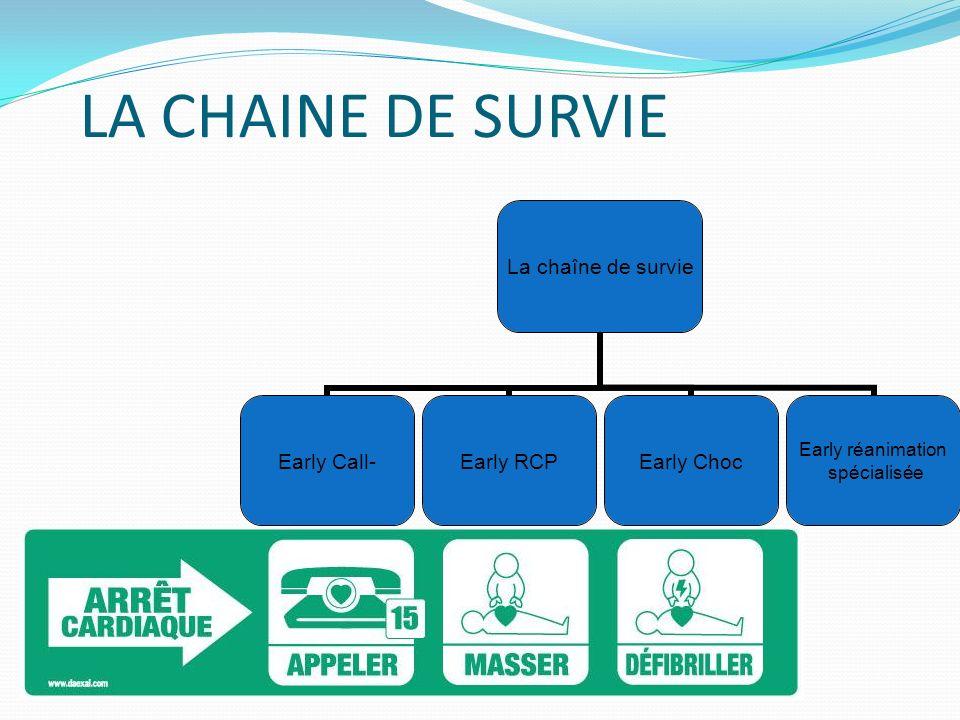 LA CHAINE DE SURVIE La chaîne de survie Early Call-Early RCPEarly Choc Early réanimation spécialisée