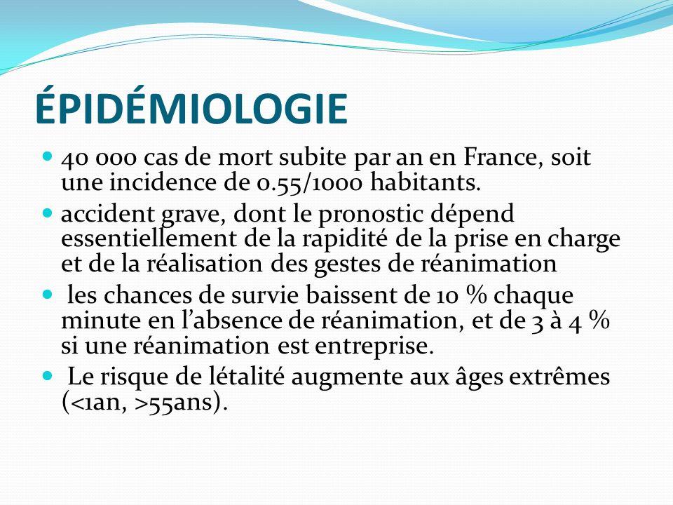 ÉPIDÉMIOLOGIE ACC extra hospitalier avec risque de mort subite: 700.000 cas par an en EUROPE 50.000 à 60.000 cas en France La cause est cardiaque dans 80 % des cas, La fibrillation ventriculaire : 75 % des cas dACC inopiné.