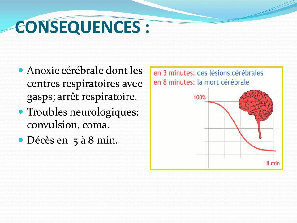 CONSEQUENCES : Anoxie cérébrale dont les centres respiratoires avec gasps; arrêt respiratoire. Troubles neurologiques: convulsion, coma. Décès en 5 à