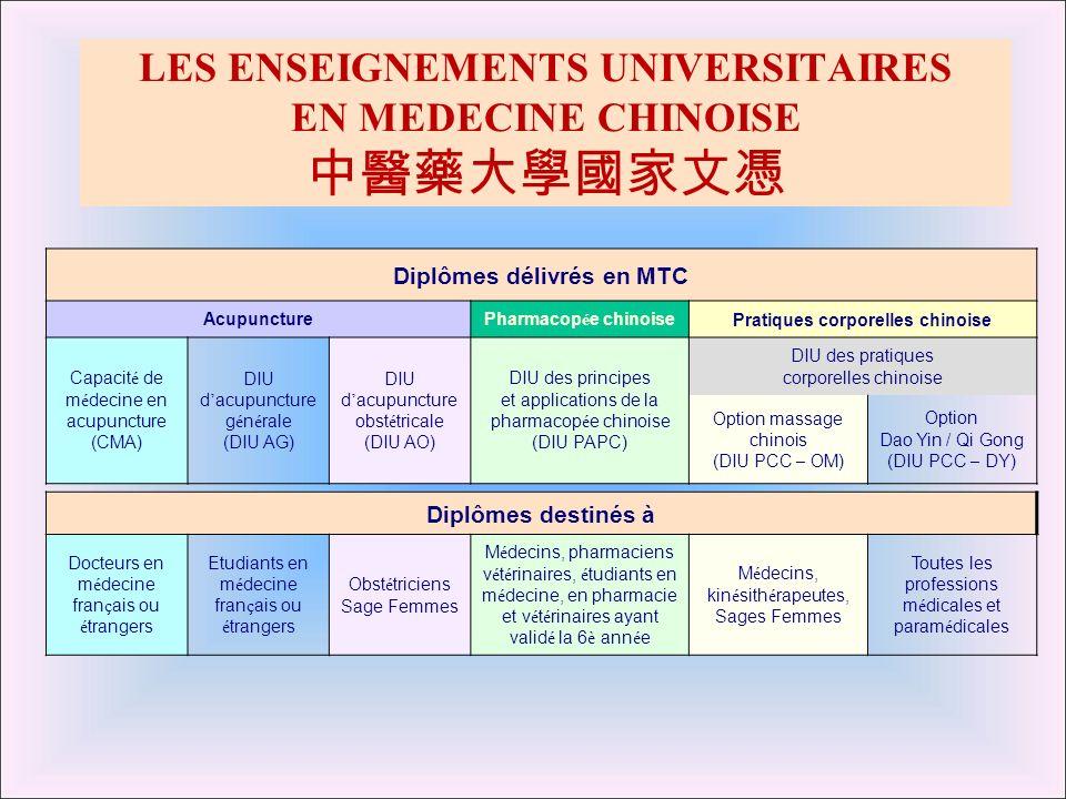 LES ENSEIGNEMENTS UNIVERSITAIRES EN MEDECINE CHINOISE Diplômes délivrés en MTC AcupuncturePharmacop é e chinoisePratiques corporelles chinoise Capacit