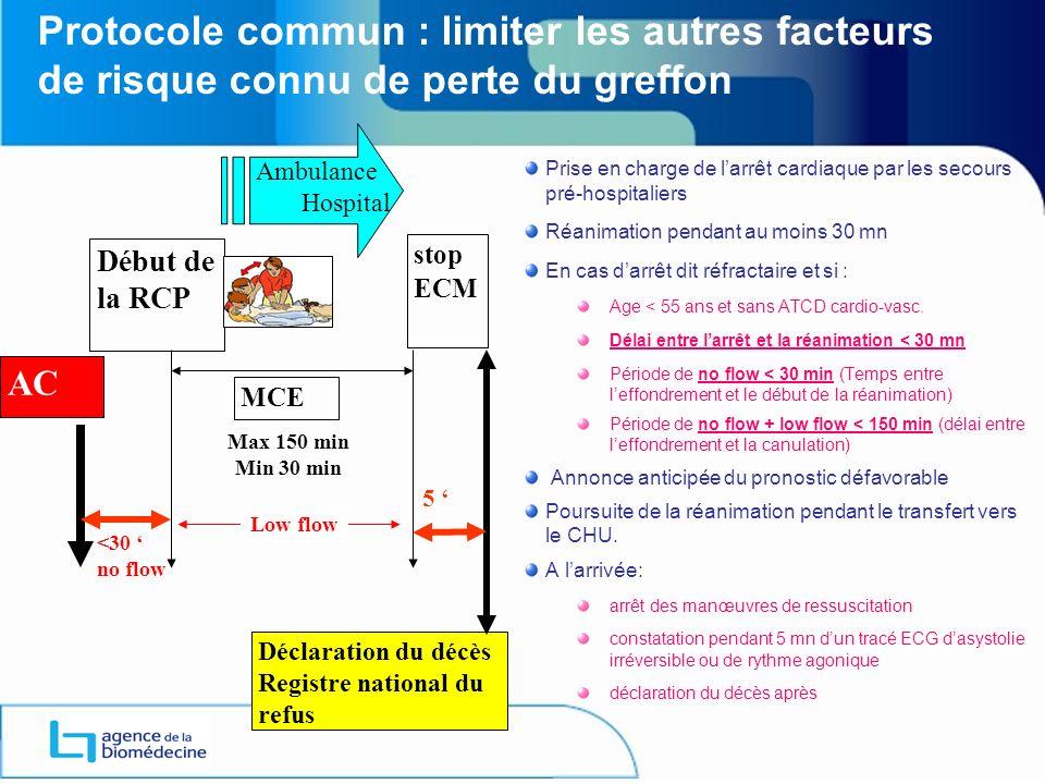 Protocole commun : limiter les autres facteurs de risque connu de perte du greffon AC Déclaration du décès Registre national du refus Max 150 min Min