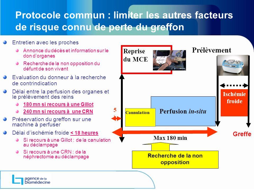Protocole commun : limiter les autres facteurs de risque connu de perte du greffon Entretien avec les proches Annonce du décès et information sur le d