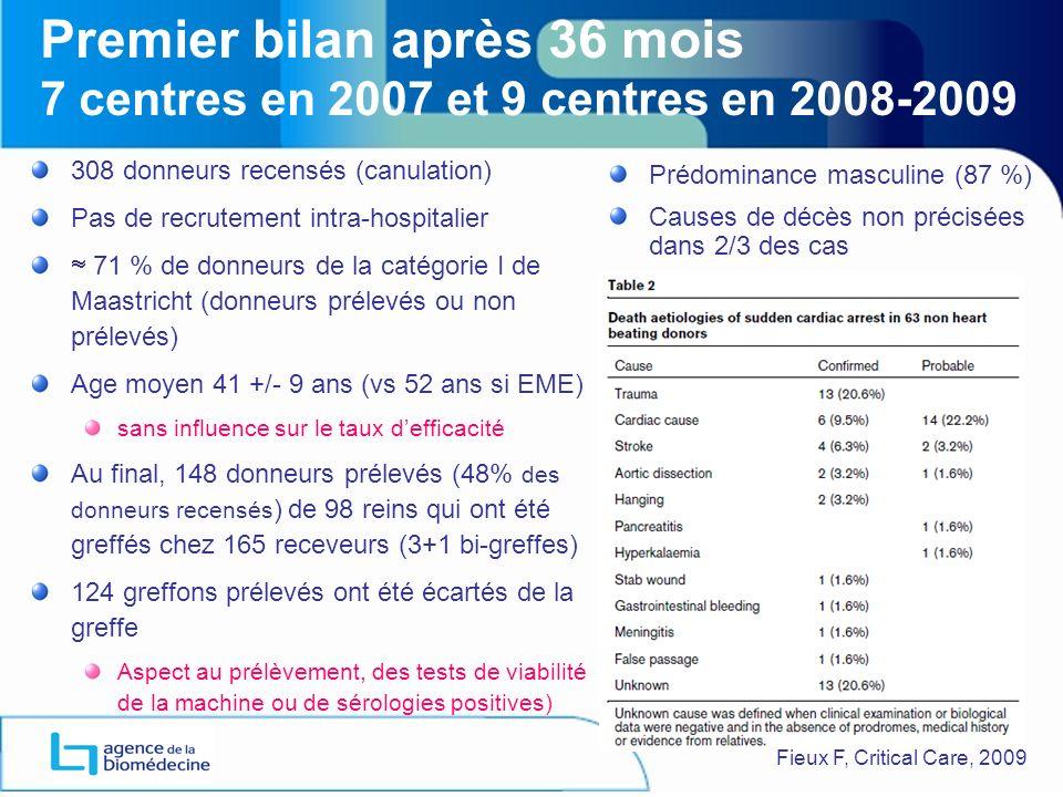 Premier bilan après 36 mois 7 centres en 2007 et 9 centres en 2008-2009 308 donneurs recensés (canulation) Pas de recrutement intra-hospitalier 71 % de donneurs de la catégorie I de Maastricht (donneurs prélevés ou non prélevés) Age moyen 41 +/- 9 ans (vs 52 ans si EME) sans influence sur le taux defficacité Au final, 148 donneurs prélevés (48% des donneurs recensés ) de 98 reins qui ont été greffés chez 165 receveurs (3+1 bi-greffes) 124 greffons prélevés ont été écartés de la greffe Aspect au prélèvement, des tests de viabilité de la machine ou de sérologies positives) Prédominance masculine (87 %) Causes de décès non précisées dans 2/3 des cas Fieux F, Critical Care, 2009