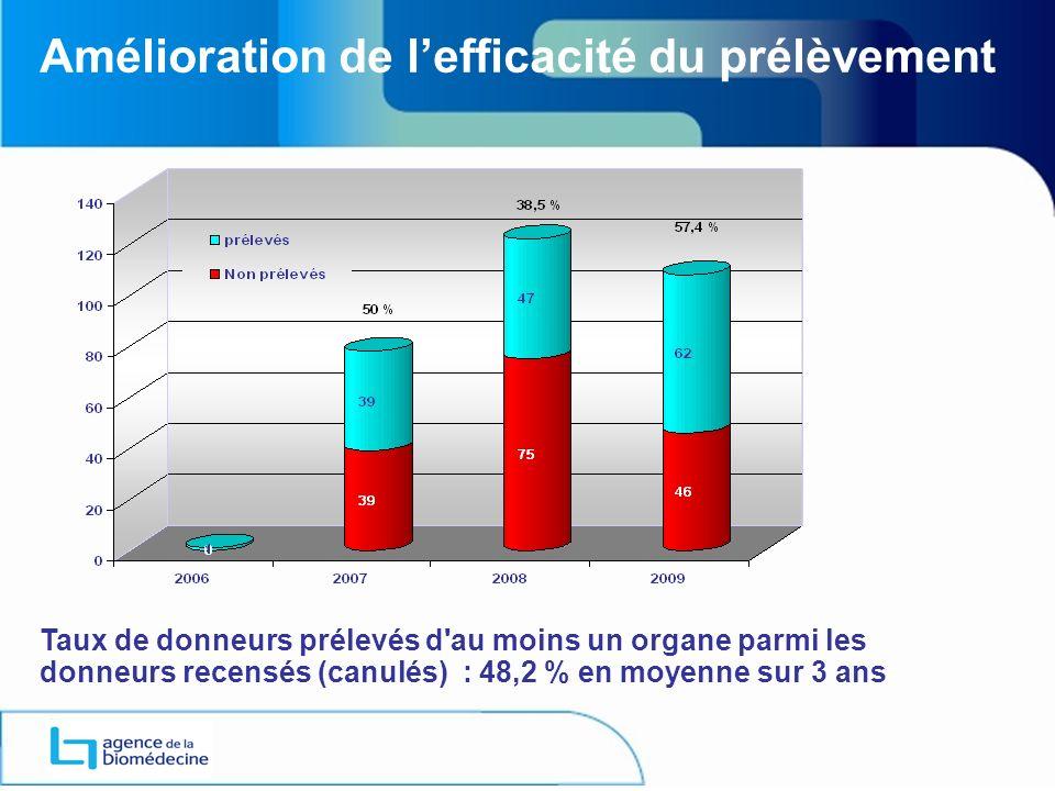 Amélioration de lefficacité du prélèvement Taux de donneurs prélevés d au moins un organe parmi les donneurs recensés (canulés) : 48,2 % en moyenne sur 3 ans