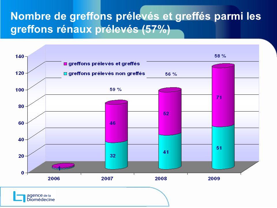 Nombre de greffons prélevés et greffés parmi les greffons rénaux prélevés (57%)