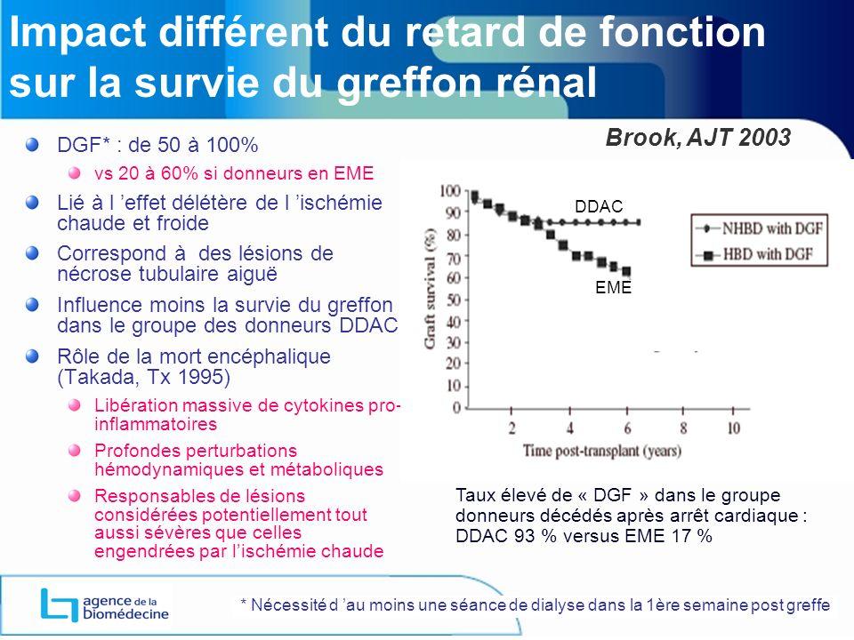 Impact différent du retard de fonction sur la survie du greffon rénal DGF* : de 50 à 100% vs 20 à 60% si donneurs en EME Lié à l effet délétère de l ischémie chaude et froide Correspond à des lésions de nécrose tubulaire aiguë Influence moins la survie du greffon dans le groupe des donneurs DDAC Rôle de la mort encéphalique (Takada, Tx 1995) Libération massive de cytokines pro- inflammatoires Profondes perturbations hémodynamiques et métaboliques Responsables de lésions considérées potentiellement tout aussi sévères que celles engendrées par lischémie chaude Brook, AJT 2003 DDAC EME Taux élevé de « DGF » dans le groupe donneurs décédés après arrêt cardiaque : DDAC 93 % versus EME 17 % * Nécessité d au moins une séance de dialyse dans la 1ère semaine post greffe