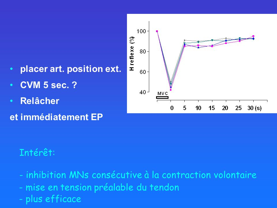 Intérêt: - inhibition MNs consécutive à la contraction volontaire - mise en tension préalable du tendon - plus efficace placer art. position ext. CVM