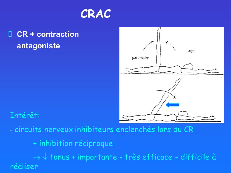 CR + contraction antagoniste CRAC Intérêt: - circuits nerveux inhibiteurs enclenchés lors du CR + inhibition réciproque tonus + importante - très effi