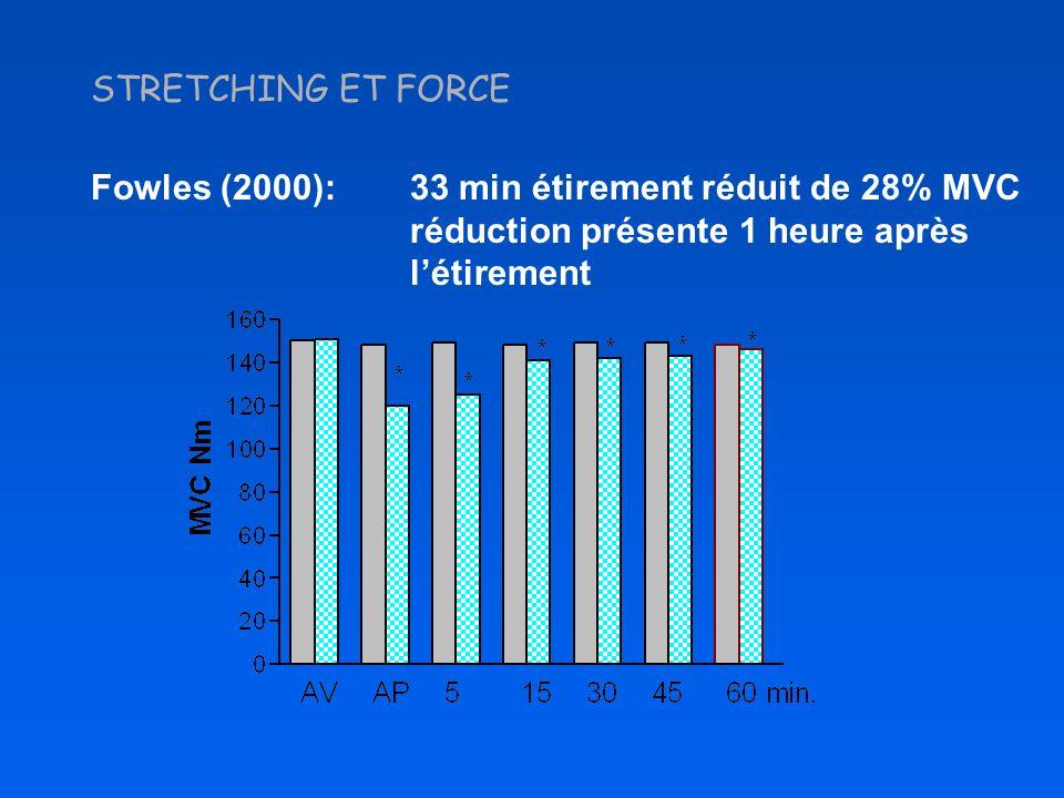 STRETCHING ET FORCE Fowles (2000): 33 min étirement réduit de 28% MVC réduction présente 1 heure après létirement