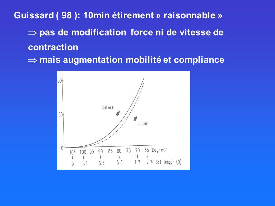 Guissard ( 98 ): 10min étirement » raisonnable » pas de modification force ni de vitesse de contraction mais augmentation mobilité et compliance