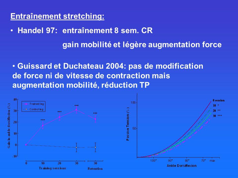 Entraînement stretching: Handel 97: entraînement 8 sem. CR gain mobilité et légère augmentation force Guissard et Duchateau 2004: pas de modification