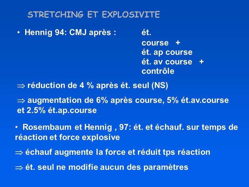 STRETCHING ET EXPLOSIVITE Hennig 94: CMJ après : ét. course + ét. ap course ét. av course + contrôle réduction de 4 % après ét. seul (NS) augmentation
