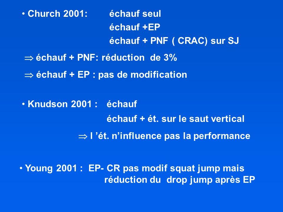 Church 2001: échauf seul échauf +EP échauf + PNF ( CRAC) sur SJ échauf + PNF: réduction de 3% échauf + EP : pas de modification Young 2001 : EP- CR pas modif squat jump mais réduction du drop jump après EP Knudson 2001 : échauf échauf + ét.