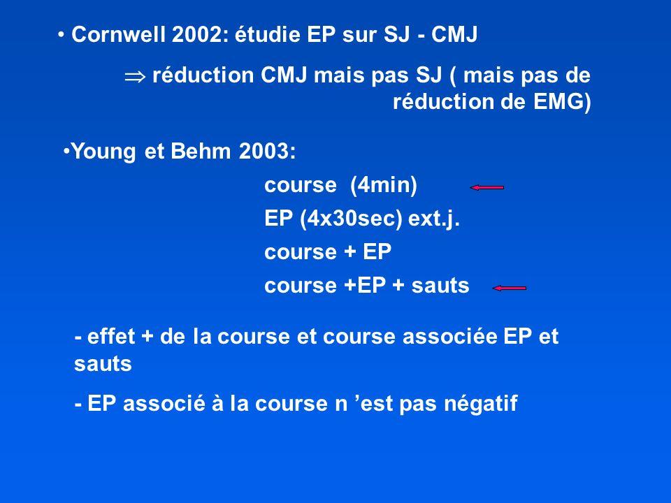 Cornwell 2002: étudie EP sur SJ - CMJ réduction CMJ mais pas SJ ( mais pas de réduction de EMG) - effet + de la course et course associée EP et sauts - EP associé à la course n est pas négatif Young et Behm 2003: course (4min) EP (4x30sec) ext.j.