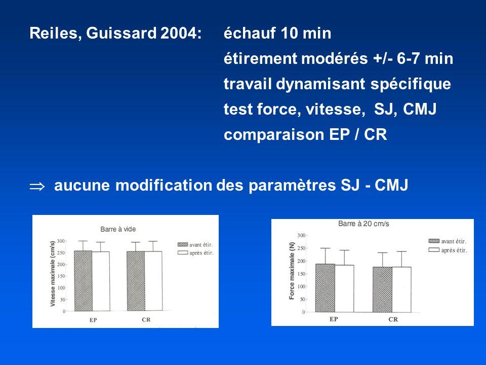 Reiles, Guissard 2004:échauf 10 min étirement modérés +/- 6-7 min travail dynamisant spécifique test force, vitesse, SJ, CMJ comparaison EP / CR aucune modification des paramètres SJ - CMJ