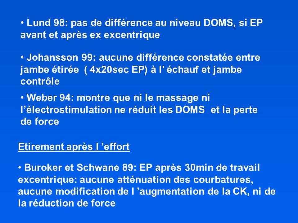 Lund 98: pas de différence au niveau DOMS, si EP avant et après ex excentrique Etirement après l effort Buroker et Schwane 89: EP après 30min de travail excentrique: aucune atténuation des courbatures, aucune modification de l augmentation de la CK, ni de la réduction de force Johansson 99: aucune différence constatée entre jambe étirée ( 4x20sec EP) à l échauf et jambe contrôle Weber 94: montre que ni le massage ni lélectrostimulation ne réduit les DOMS et la perte de force